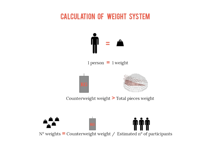 CALCULATION WEIGHT SYSTEM