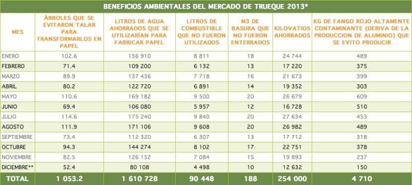 Beneficios Medioambientales 2013
